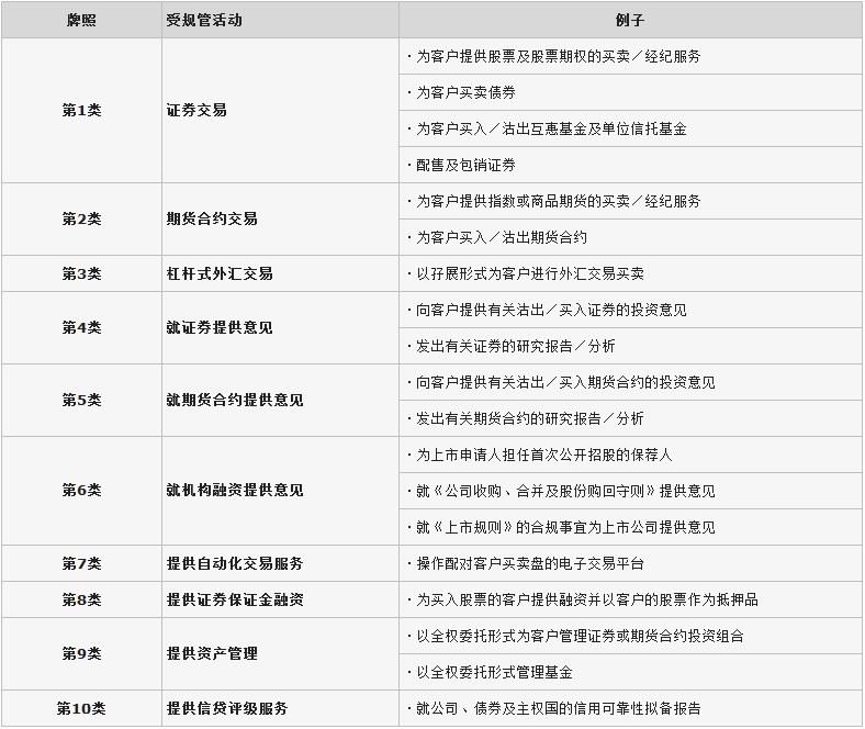 香港牌照分类说明图