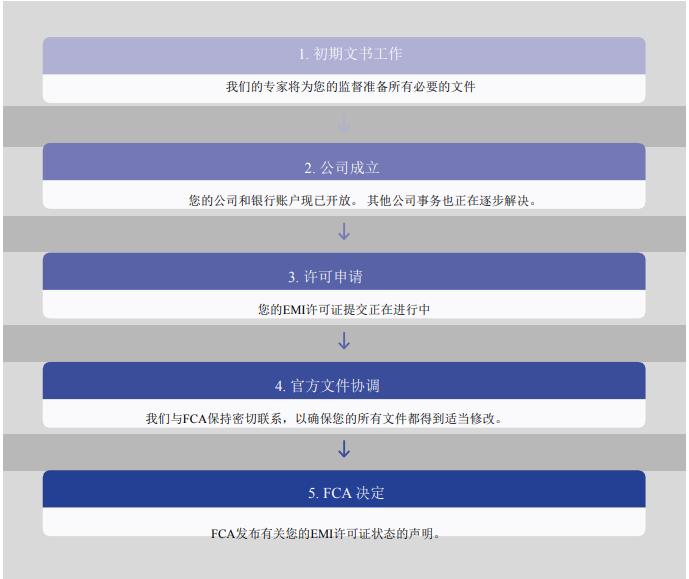 电子货币金融牌照申请流程